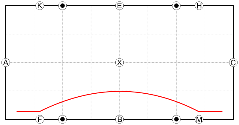 Dressurviereck_-_Einfache_Schlangenlinie